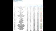 Sedãs grandes premium: Classe E amplia vantagem em 2014 de domínio alemão